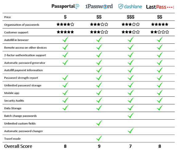 Password Management Comparison Chart - Ryve Blog